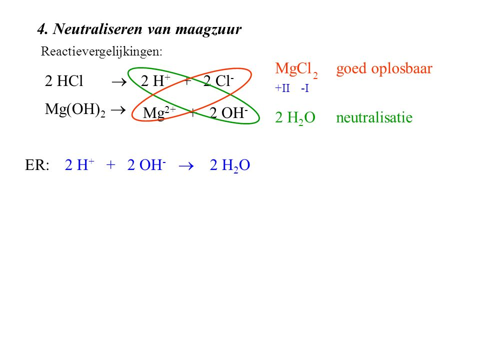 4. Neutraliseren van maagzuur 2 HCl  Mg(OH) 2  2 H + + 2 OH -  2 H 2 O Reactievergelijkingen: 2 H + + 2 Cl - Mg 2+ + 2 OH - ER: MgCl +II-I 2 H 2 O