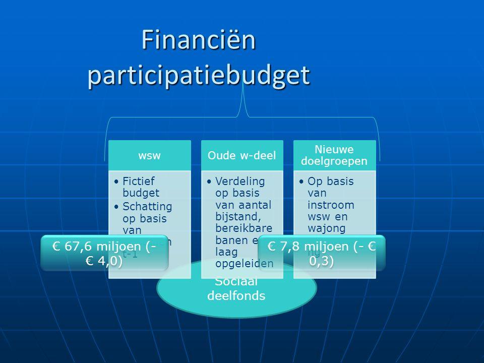 Sociaal deelfonds wsw Fictief budget Schatting op basis van aantallen t-1 Oude w-deel Verdeling op basis van aantal bijstand, bereikbare banen en laag opgeleiden Nieuwe doelgroepen Op basis van instroom wsw en wajong werkregeli ng Financiën participatiebudget € 7,8 miljoen (- € 0,3) € 67,6 miljoen (- € 4,0)