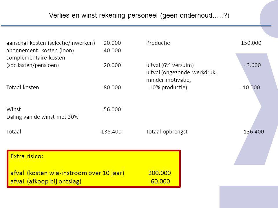 Verlies en winst rekening personeel (geen onderhoud…..?) aanschaf kosten (selectie/inwerken)20.000 abonnement kosten (loon)40.000 complementaire koste