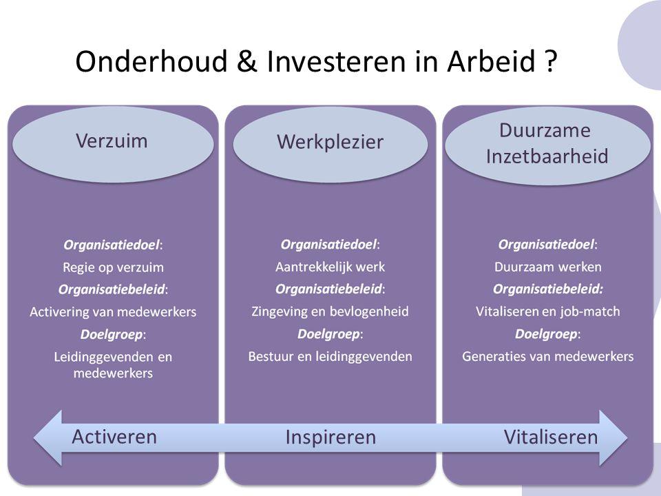 Activeren InspirerenVitaliseren Verzuim Duurzame Inzetbaarheid Werkplezier Onderhoud & Investeren in Arbeid ?