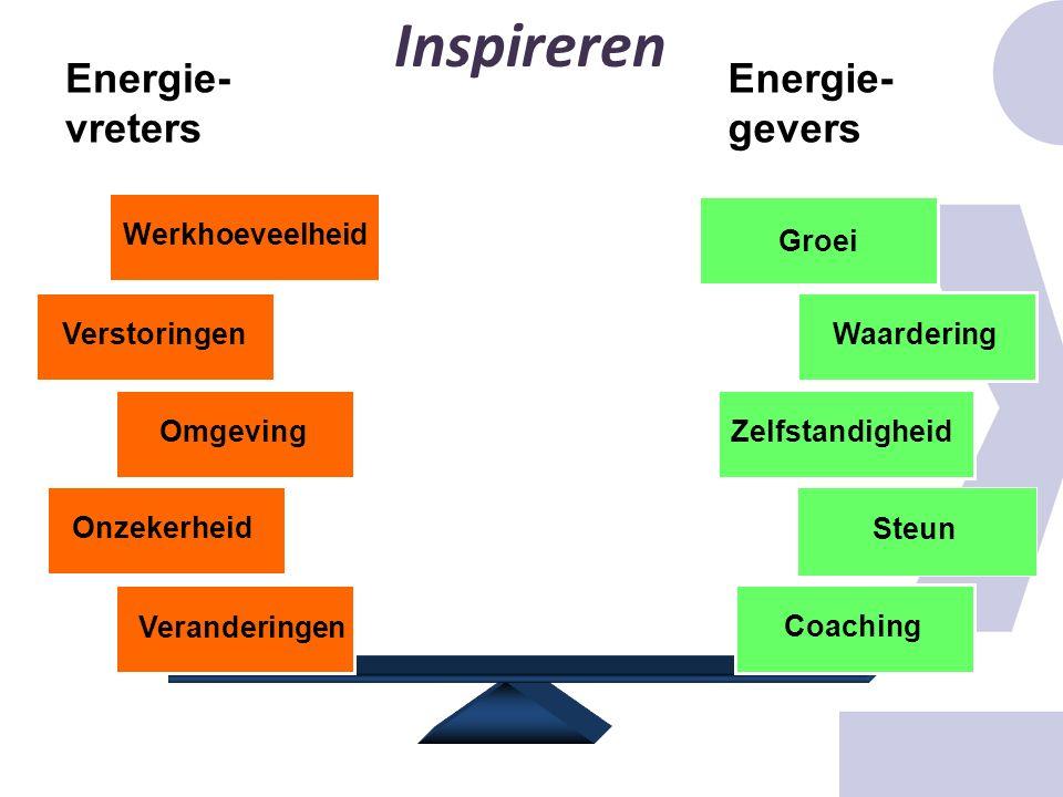 Veranderingen Werkhoeveelheid Omgeving Verstoringen Coaching Steun Zelfstandigheid Waardering Etc. Energie- vreters Energie- gevers Onzekerheid Groei