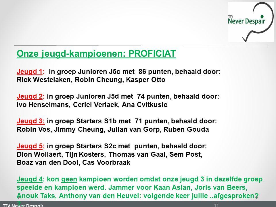 TTV Never Despair 11 Onze jeugd-kampioenen: PROFICIAT Jeugd 1: in groep Junioren J5c met 86 punten, behaald door: Rick Westelaken, Robin Cheung, Kasper Otto Jeugd 2: in groep Junioren J5d met 74 punten, behaald door: Ivo Henselmans, Ceriel Verlaek, Ana Cvitkusic Jeugd 3: in groep Starters S1b met 71 punten, behaald door: Robin Vos, Jimmy Cheung, Julian van Gorp, Ruben Gouda Jeugd 5: in groep Starters S2c met punten, behaald door: Dion Wollaert, Tijn Kosters, Thomas van Gaal, Sem Post, Boaz van den Dool, Cas Voorbraak Jeugd 4: kon geen kampioen worden omdat onze jeugd 3 in dezelfde groep speelde en kampioen werd.