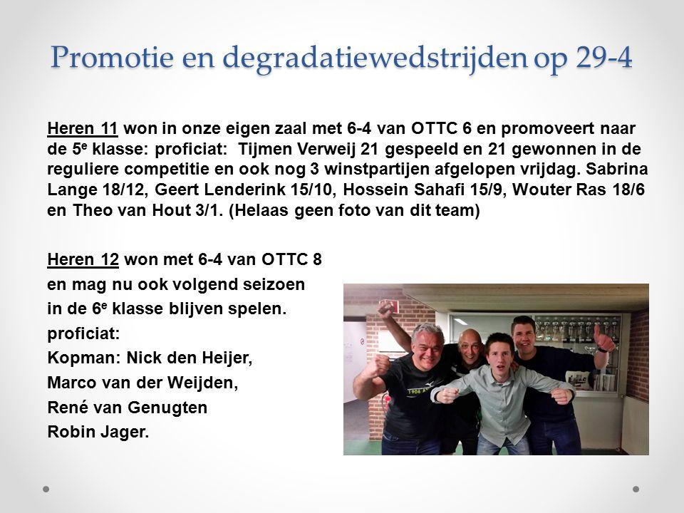 Promotie en degradatiewedstrijden op 29-4 Heren 11 won in onze eigen zaal met 6-4 van OTTC 6 en promoveert naar de 5 e klasse: proficiat: Tijmen Verweij 21 gespeeld en 21 gewonnen in de reguliere competitie en ook nog 3 winstpartijen afgelopen vrijdag.