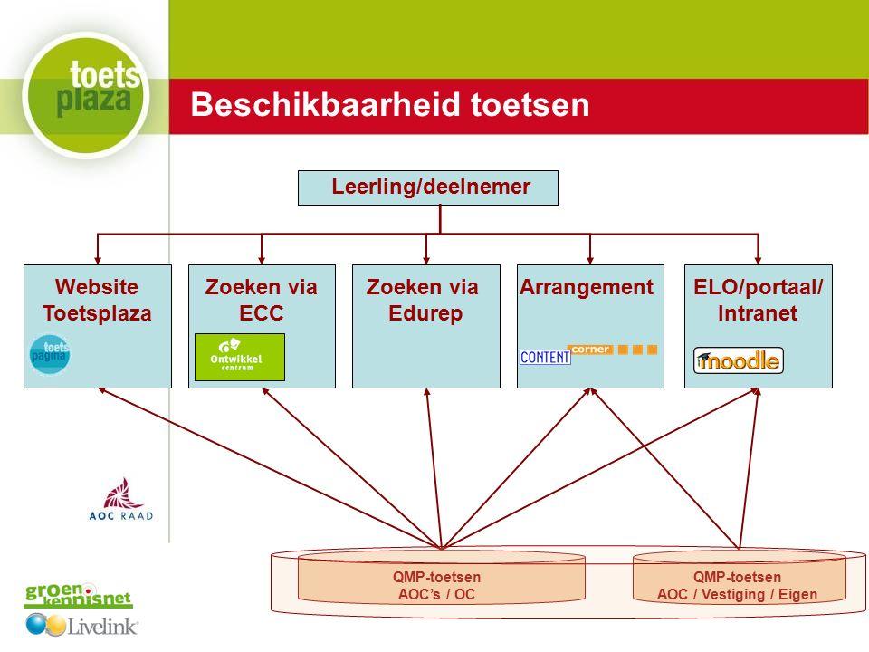 Expertiseteam Toetsenbank Leerling/deelnemer Website Toetsplaza ELO/portaal/ Intranet Zoeken via ECC Zoeken via Edurep Arrangement QMP-toetsen AOC's / OC QMP-toetsen AOC / Vestiging / Eigen Beschikbaarheid toetsen