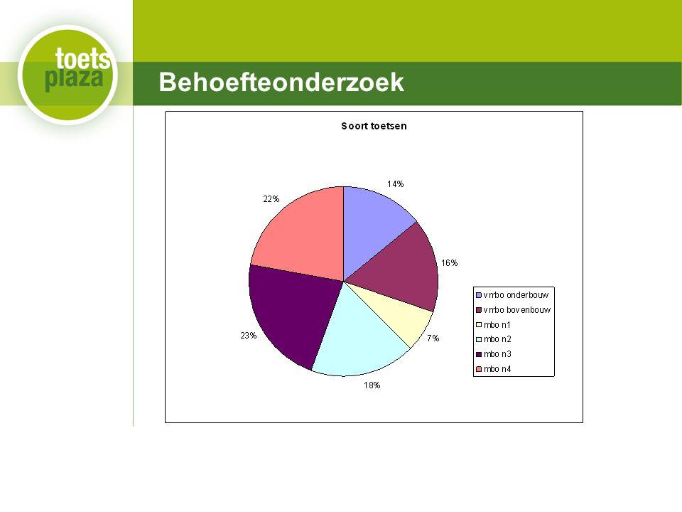 Expertiseteam Toetsenbank Statistieken Dit schooljaar: ≈ 130.000 ??