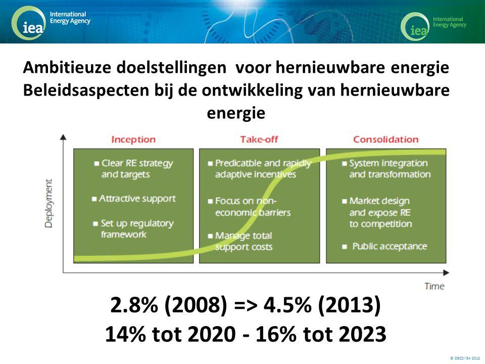 © OECD/IEA 2012 Ambitieuze doelstellingen voor hernieuwbare energie Beleidsaspecten bij de ontwikkeling van hernieuwbare energie 2.8% (2008) => 4.5% (2013) 14% tot 2020 - 16% tot 2023