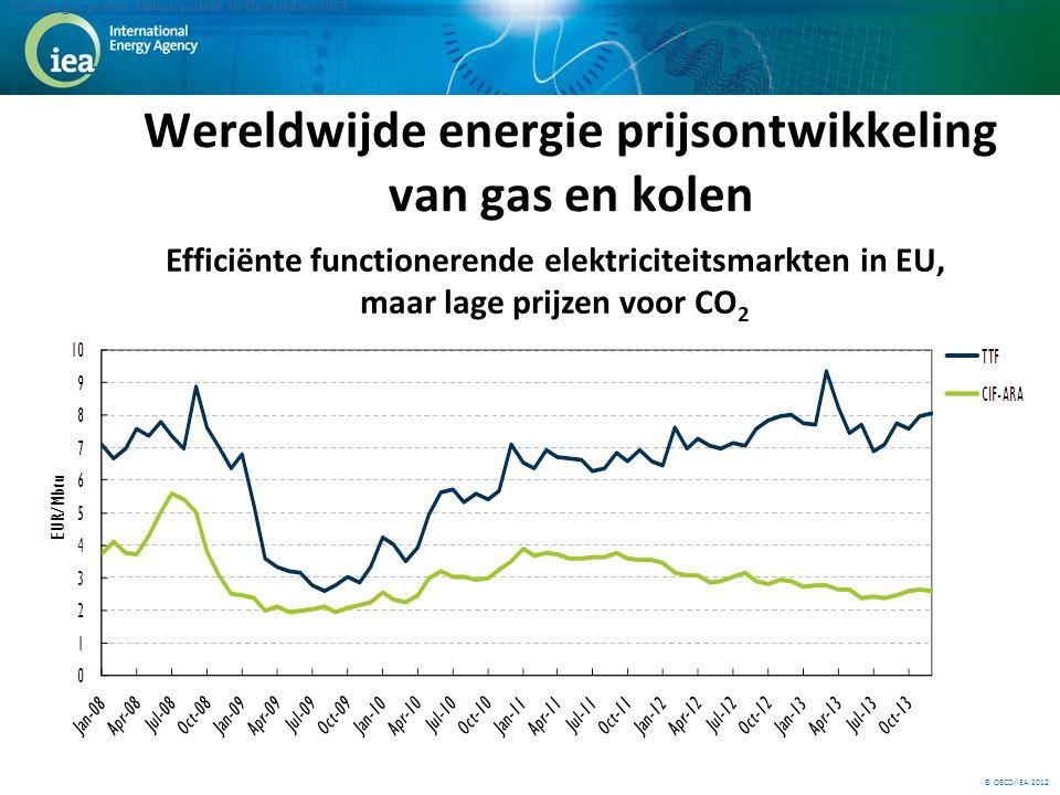 © OECD/IEA 2012 Wereldwijde energie prijsontwikkeling van gas en kolen Coal vs gas prices, January 2008 to December 2013 Efficiënte functionerende elektriciteitsmarkten in EU, maar lage prijzen voor CO 2