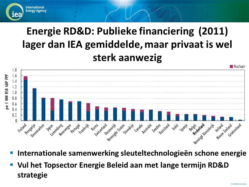 © OECD/IEA 2012 Energie RD&D: Publieke financiering (2011) lager dan IEA gemiddelde, maar privaat is wel sterk aanwezig  Internationale samenwerking sleuteltechnologieën schone energie  Vul het Topsector Energie Beleid aan met lange termijn RD&D strategie
