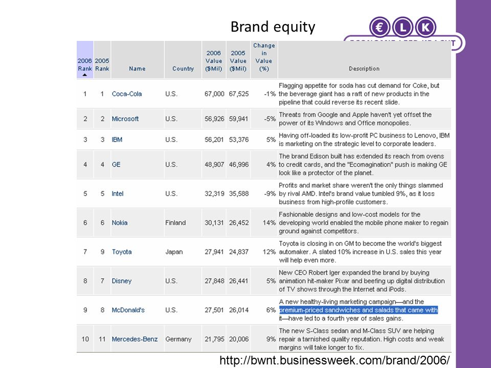 Brand equity http://bwnt.businessweek.com/brand/2006/