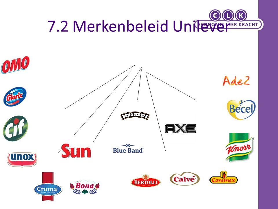 7.2 Merkenbeleid Unilever