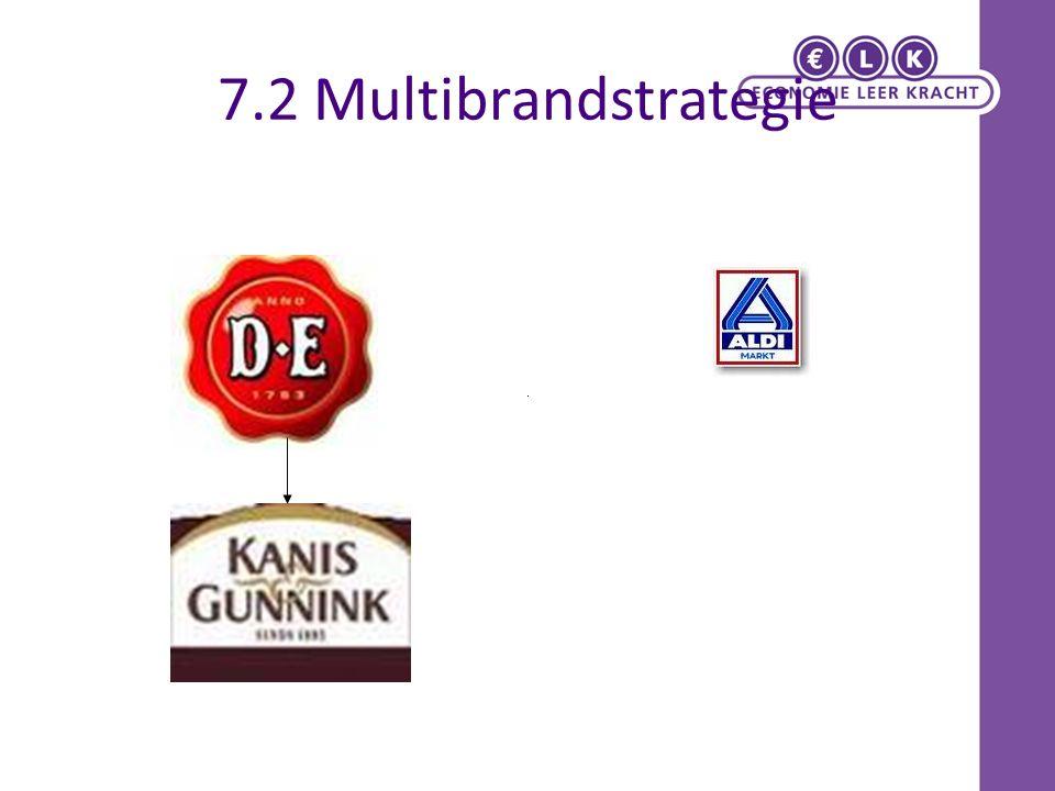 7.2 Multibrandstrategie