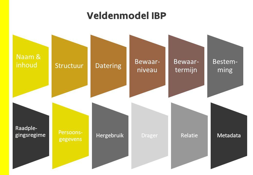 Veldenmodel IBP Naam & inhoud StructuurDatering Bewaar- niveau Bewaar- termijn Bestem- ming Raadple- gingsregime Persoons- gegevens HergebruikDragerRelatieMetadata