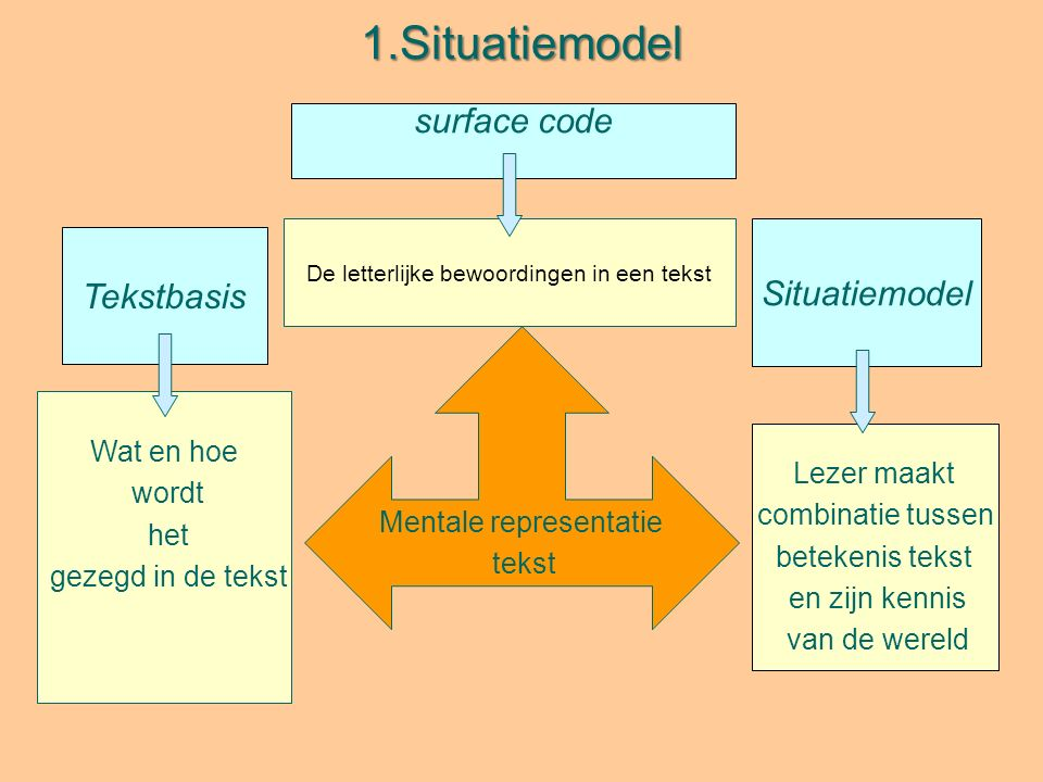1.Situatiemodel Mentale representatie tekst surface code Wat en hoe wordt het gezegd in de tekst Situatiemodel Tekstbasis Lezer maakt combinatie tussen betekenis tekst en zijn kennis van de wereld De letterlijke bewoordingen in een tekst