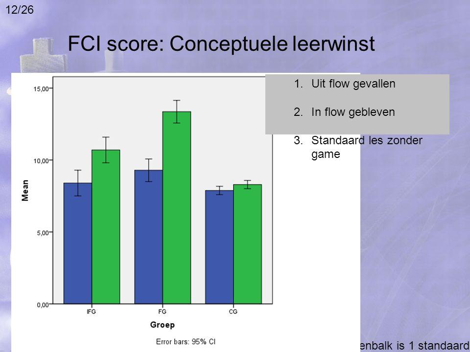 FCI score: Conceptuele leerwinst Lengte foutenbalk is 1 standaarddeviatie 1.Uit flow gevallen 2.In flow gebleven 3.Standaard les zonder game 12/26