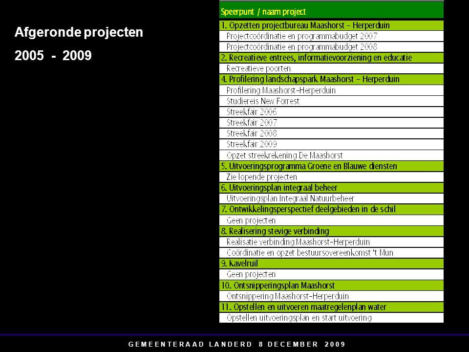 G E M E E N T E R A A D L A N D E R D 8 D E C E M B E R 2 0 0 9 Afgeronde projecten 2005 - 2009
