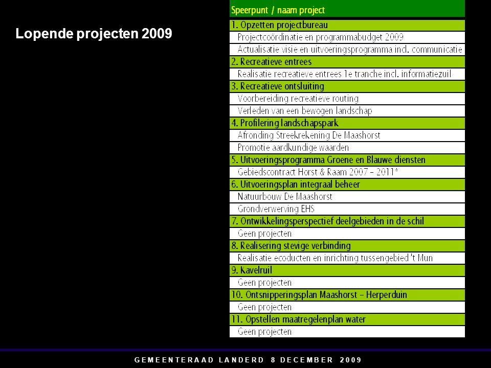 G E M E E N T E R A A D L A N D E R D 8 D E C E M B E R 2 0 0 9 Lopende projecten 2009