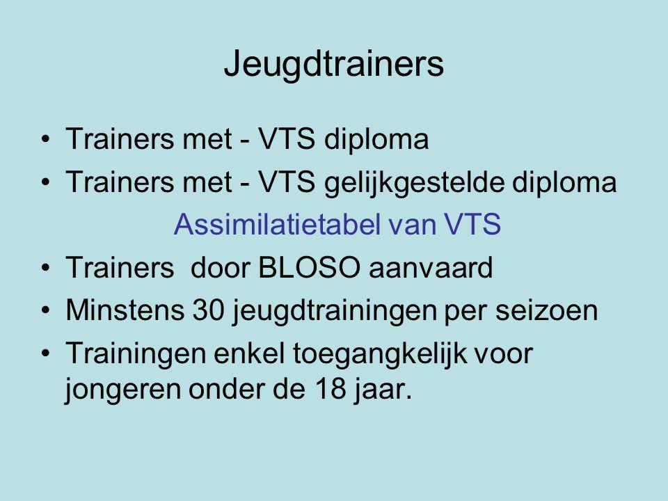 Jeugdtrainers Trainers met - VTS diploma Trainers met - VTS gelijkgestelde diploma Assimilatietabel van VTS Trainers door BLOSO aanvaard Minstens 30 jeugdtrainingen per seizoen Trainingen enkel toegangkelijk voor jongeren onder de 18 jaar.