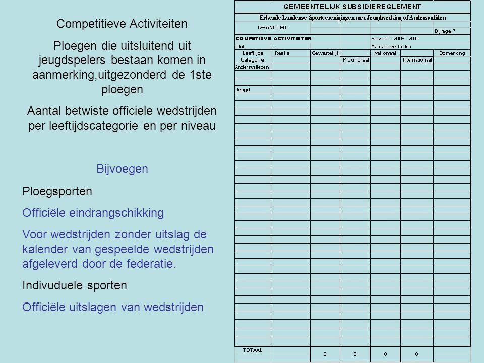 Competitieve Activiteiten Ploegen die uitsluitend uit jeugdspelers bestaan komen in aanmerking,uitgezonderd de 1ste ploegen Aantal betwiste officiele