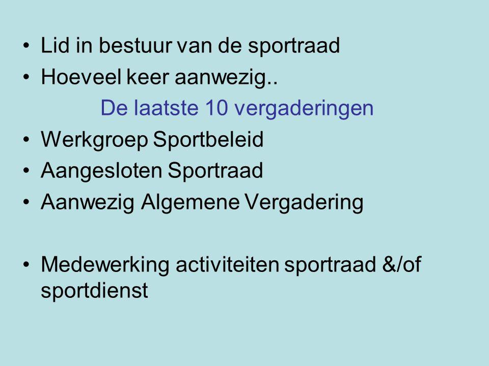 Lid in bestuur van de sportraad Hoeveel keer aanwezig.. De laatste 10 vergaderingen Werkgroep Sportbeleid Aangesloten Sportraad Aanwezig Algemene Verg