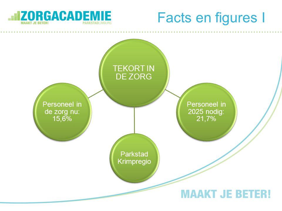 Facts en figures II Limburgse baanopeningen tot 2016 zijn er 142.000 instroom zijn er 110.000.