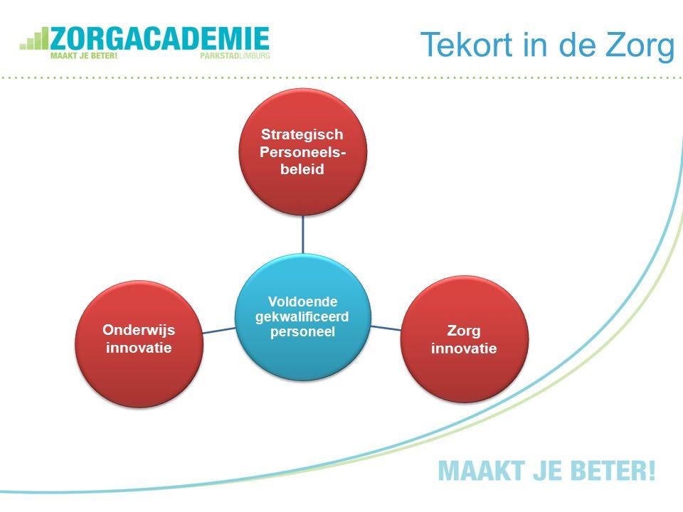 Tekort in de Zorg Voldoende gekwalificeerd personeel Strategisch Personeels- beleid Zorg innovatie Onderwijs innovatie