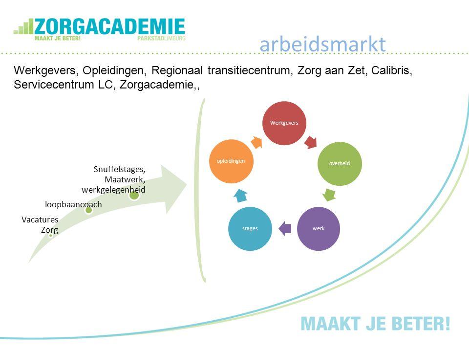 arbeidsmarkt Vacatures Zorg loopbaancoach Snuffelstages, Maatwerk, werkgelegenheid Werkgeversoverheidwerkstagesopleidingen Werkgevers, Opleidingen, Re