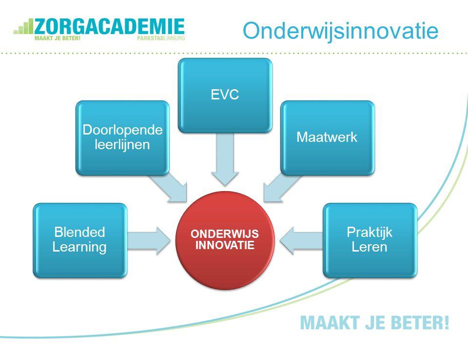 Onderwijsinnovatie ONDERWIJS INNOVATIE Blended Learning Doorlopende leerlijnen EVCMaatwerk Praktijk Leren