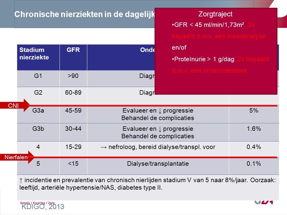 Chronische nierziekten in de dagelijkse praktijk Stadium nierziekte GFROndersteunPrevalentie (GFR) G1>90Diagnostisch58% G260-89Diagnostisch35% G3a45-59Evalueer en ↓ progressie Behandel de complicaties 5% G3b30-44Evalueer en ↓ progressie Behandel de complicaties 1.6% 415-29→ nefroloog, bereid dialyse/transpl.