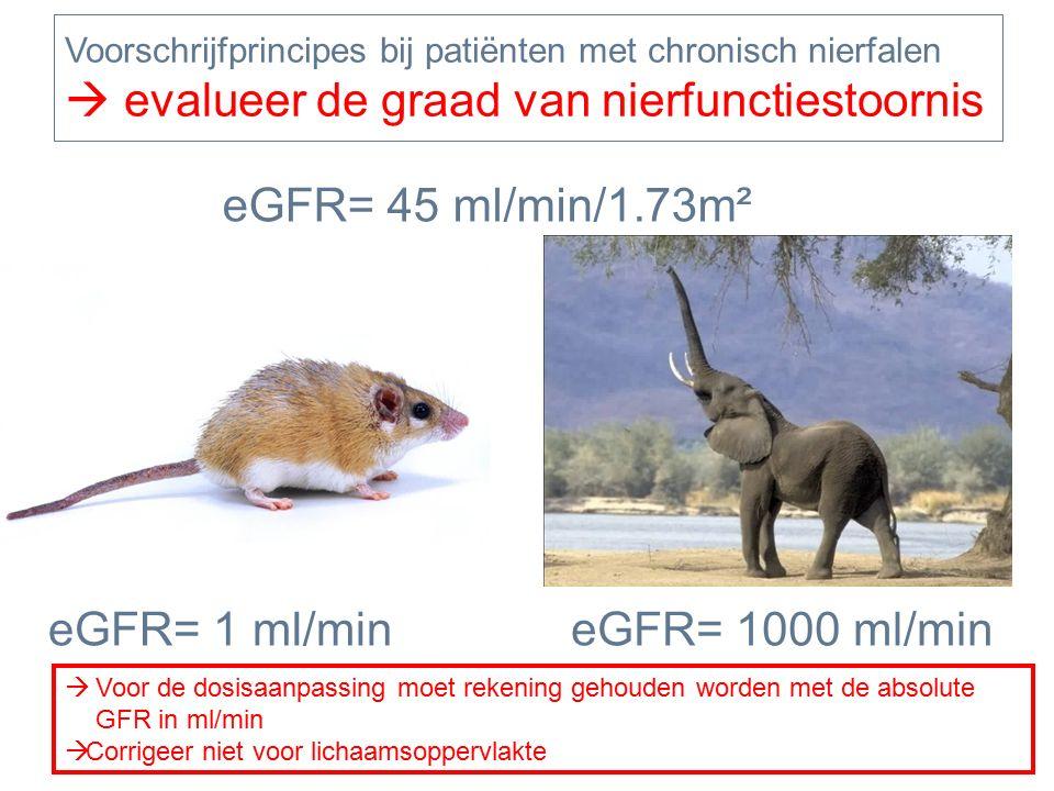 eGFR= 1000 ml/min eGFR= 45 ml/min/1.73m² eGFR= 1 ml/min  Voor de dosisaanpassing moet rekening gehouden worden met de absolute GFR in ml/min  Corrigeer niet voor lichaamsoppervlakte Voorschrijfprincipes bij patiënten met chronisch nierfalen  evalueer de graad van nierfunctiestoornis