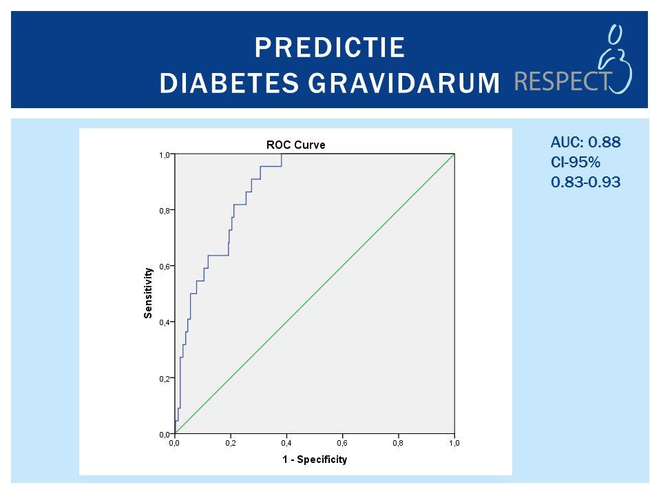 PREDICTIE DIABETES GRAVIDARUM AUC: 0.88 CI-95% 0.83-0.93