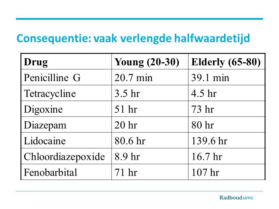 Consequentie: vaak verlengde halfwaardetijd DrugYoung (20-30)Elderly (65-80) Penicilline G20.7 min39.1 min Tetracycline3.5 hr4.5 hr Digoxine51 hr73 hr Diazepam20 hr80 hr Lidocaine80.6 hr139.6 hr Chloordiazepoxide8.9 hr16.7 hr Fenobarbital71 hr107 hr