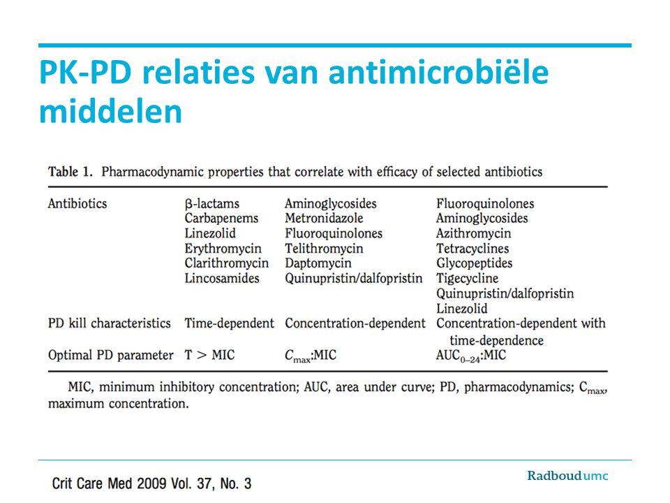 PK-PD relaties van antimicrobiële middelen