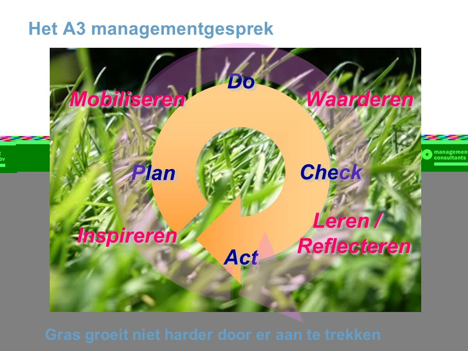 Het A3 managementgesprek ActAct PlanPlanDoDoCheckCheck MobiliserenMobiliserenWaarderenWaarderen Leren / Reflecteren InspirerenInspireren Gras groeit niet harder door er aan te trekken