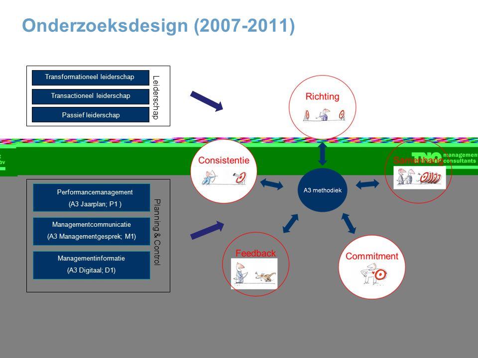 Onderzoeksdesign (2007-2011) Leiderschap Performancemanagement (A3 Jaarplan; P1 ) Managementcommunicatie (A3 Managementgesprek; M1) Managementinformatie (A3 Digitaal; D1) Planning & Control Passief leiderschap Transformationeel leiderschap Transactioneel leiderschap