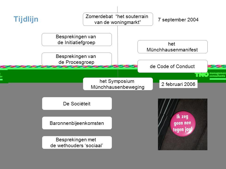 """Tijdlijn het Münchhausenmanifest Besprekingen van de Initiatiefgroep Zomerdebat """"het souterrain van de woningmarkt"""" Besprekingen van de Procesgroep he"""