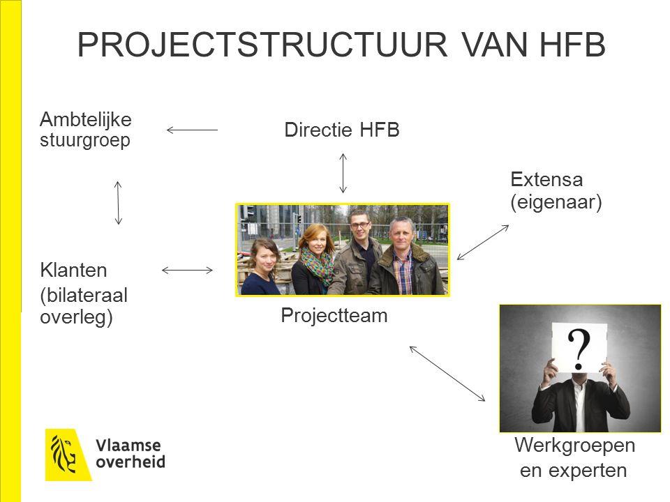 Ambtelijke stuurgroep Projectteam vol partnerschap Directie HFB Werkgroepen en experten Extensa (eigenaar) Klanten (bilateraal overleg) PROJECTSTRUCTUUR VAN HFB