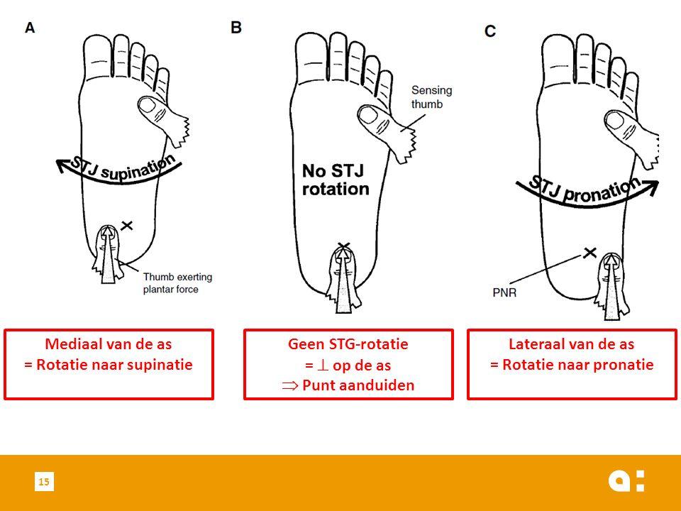 15 Geen STG-rotatie =  op de as  Punt aanduiden Mediaal van de as = Rotatie naar supinatie Lateraal van de as = Rotatie naar pronatie