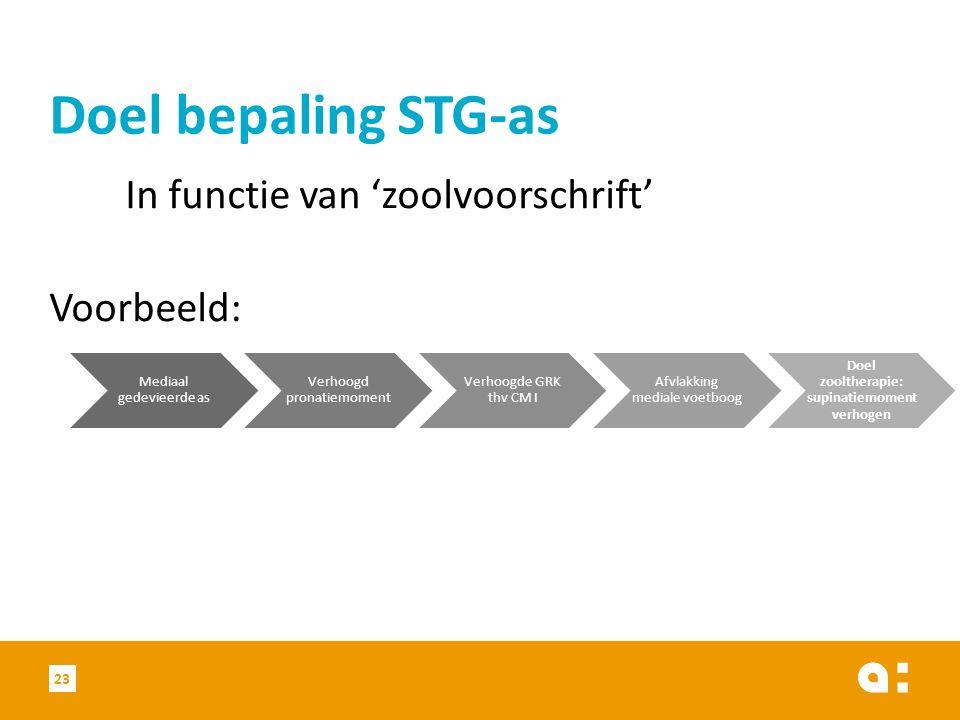 In functie van 'zoolvoorschrift' Voorbeeld: Doel bepaling STG-as Mediaal gedevieerde as Verhoogd pronatiemoment Verhoogde GRK thv CM I Afvlakking medi