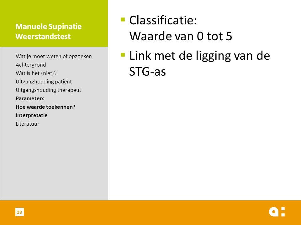 Manuele Supinatie Weerstandstest  Classificatie: Waarde van 0 tot 5  Link met de ligging van de STG-as Wat je moet weten of opzoeken Achtergrond Wat is het (niet).