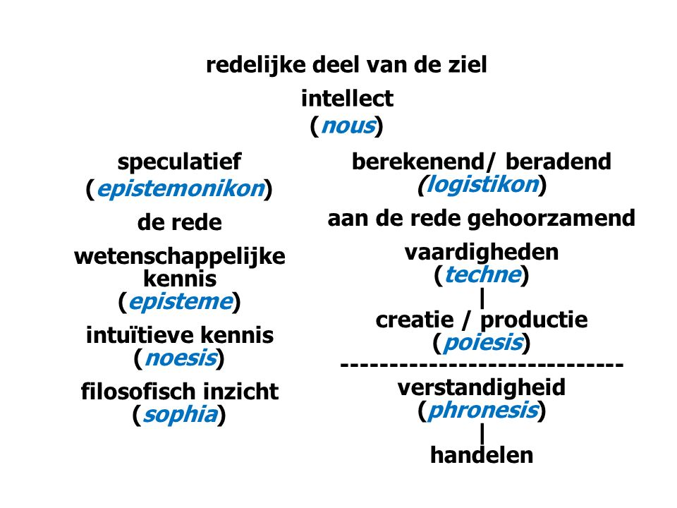 redelijke deel van de ziel intellect (nous) speculatief (epistemonikon) de rede wetenschappelijke kennis (episteme) intuïtieve kennis (noesis) filosofisch inzicht (sophia) berekenend/ beradend (logistikon) aan de rede gehoorzamend vaardigheden (techne) | creatie / productie (poiesis) ----------------------------- verstandigheid (phronesis) | handelen