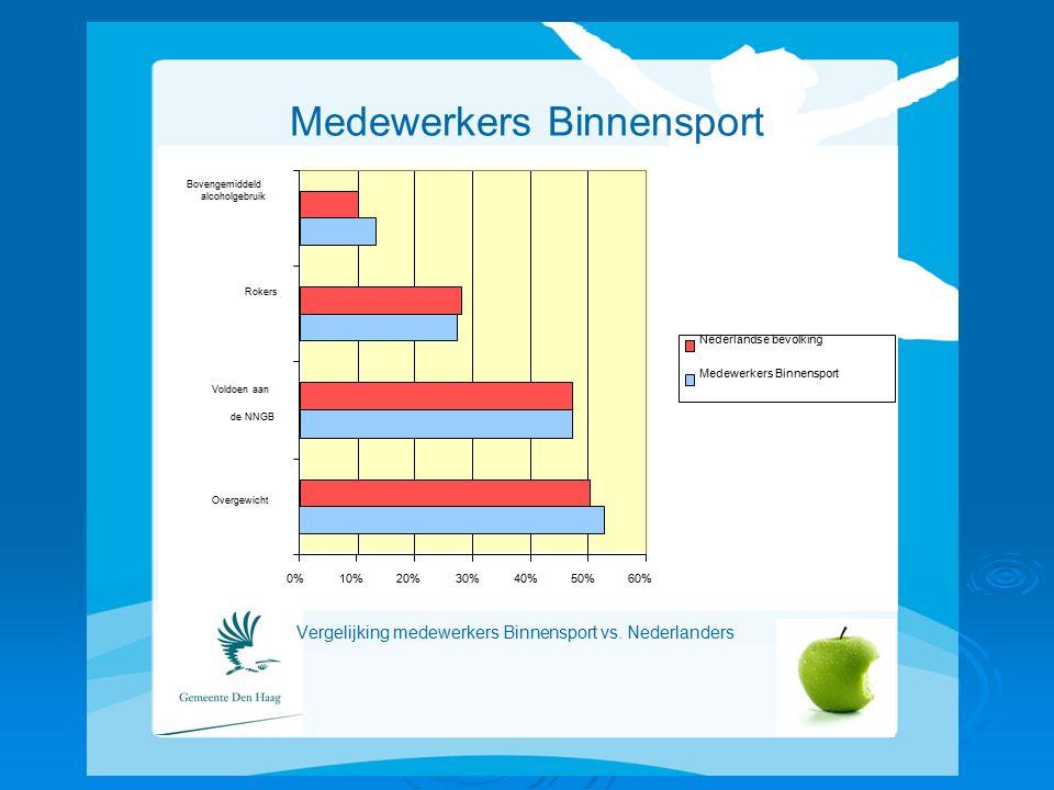 Medewerkers Binnensport Vergelijking medewerkers Binnensport vs.