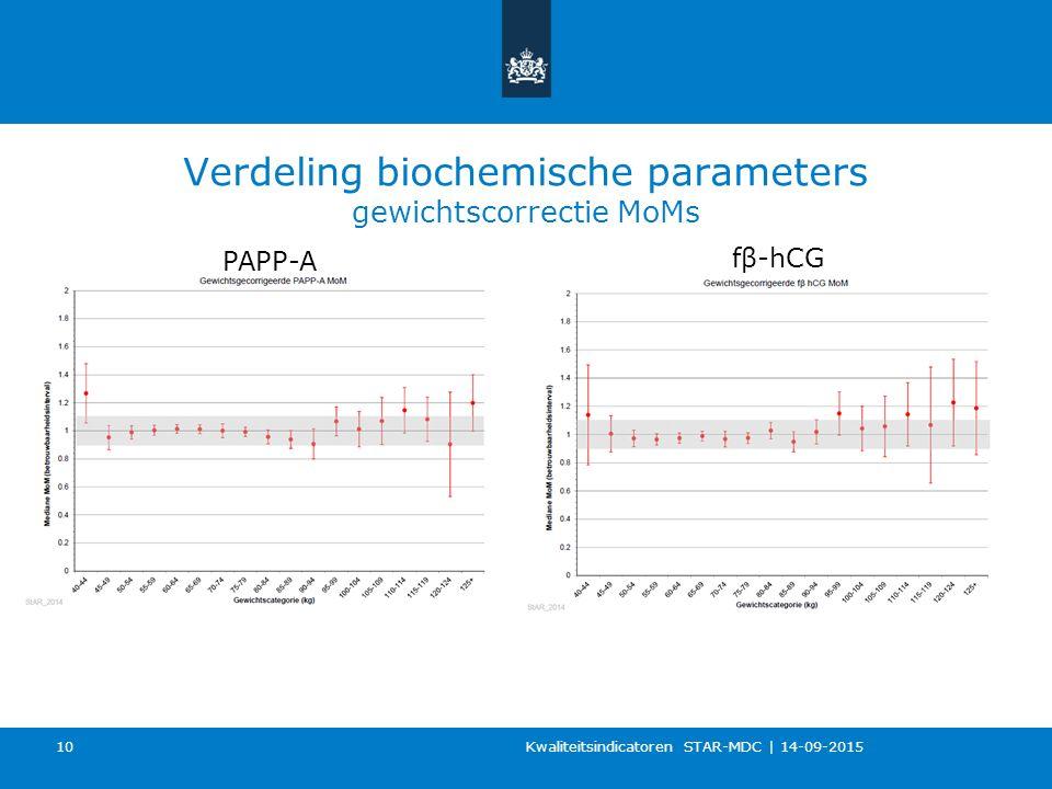 Verdeling biochemische parameters gewichtscorrectie MoMs Kwaliteitsindicatoren STAR-MDC   14-09-2015 10 PAPP-A fβ-hCG