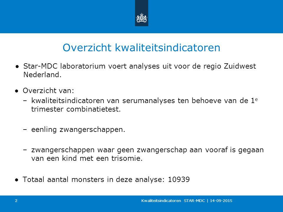 Overzicht kwaliteitsindicatoren ●Star-MDC laboratorium voert analyses uit voor de regio Zuidwest Nederland. Kwaliteitsindicatoren STAR-MDC   14-09-201