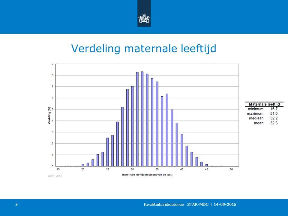 Verdeling maternale leeftijd Kwaliteitsindicatoren STAR-MDC   14-09-2015 3