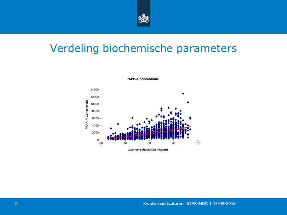 Verdeling biochemische parameters Kwaliteitsindicatoren STAR-MDC   14-09-2015 6