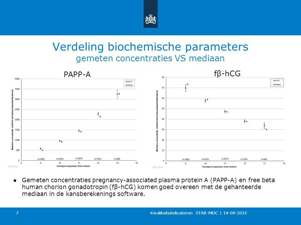 Verdeling biochemische parameters gemeten concentraties VS mediaan Kwaliteitsindicatoren STAR-MDC   14-09-2015 7 ●Gemeten concentraties pregnancy-asso