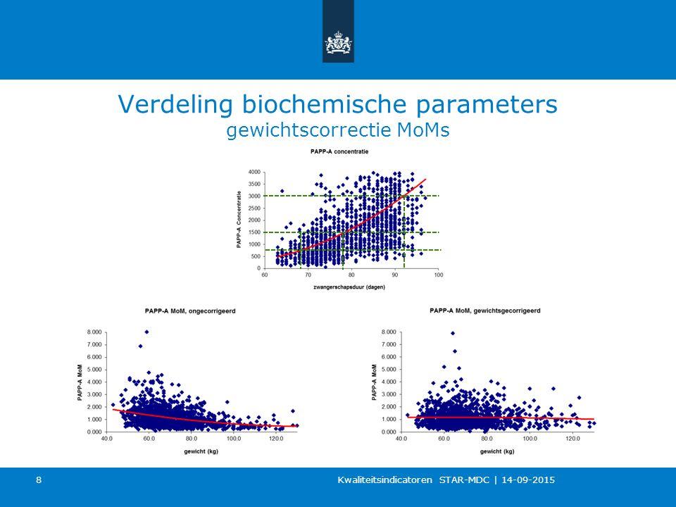Verdeling biochemische parameters gewichtscorrectie MoMs Kwaliteitsindicatoren STAR-MDC   14-09-2015 8