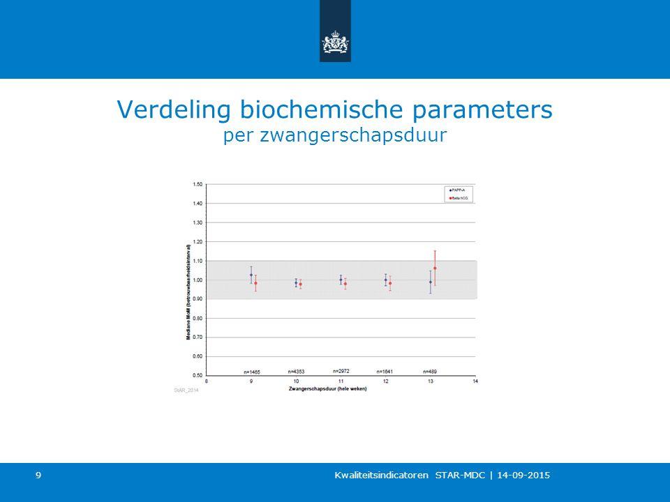 Verdeling biochemische parameters per zwangerschapsduur Kwaliteitsindicatoren STAR-MDC   14-09-2015 9