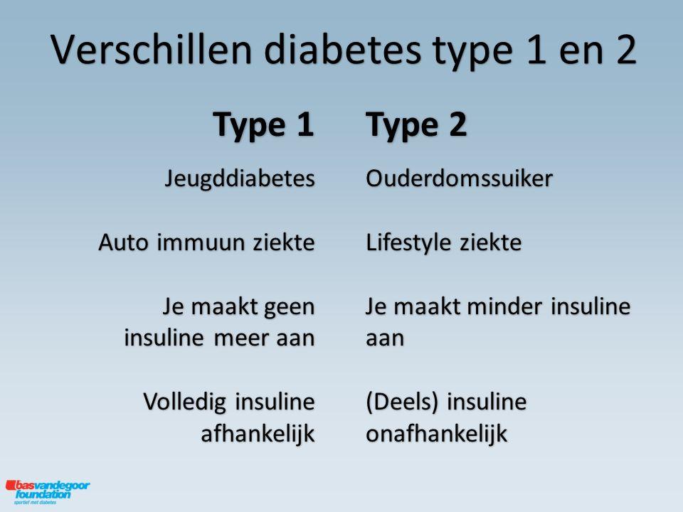 Verschillen diabetes type 1 en 2 Type 2 Ouderdomssuiker Lifestyle ziekte Je maakt minder insuline aan (Deels) insuline onafhankelijk Type 1 Jeugddiabe