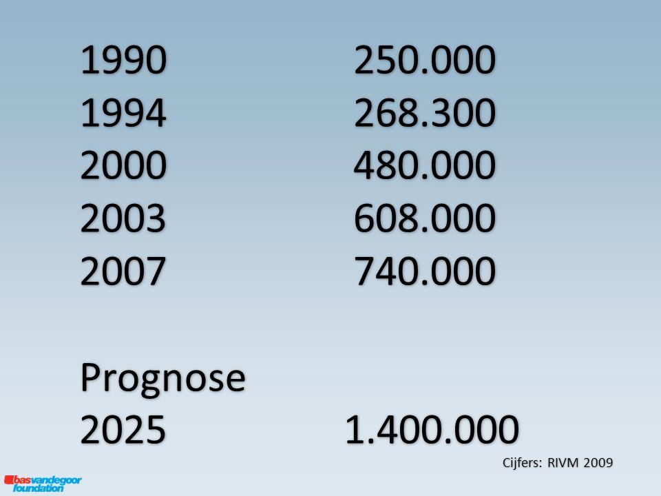 Cijfers: RIVM 2009 1990 250.000 1994 268.300 2000 480.000 2003 608.000 2007 740.000 Prognose 20251.400.000